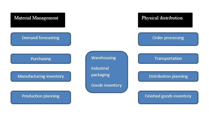 logistics management assignment help