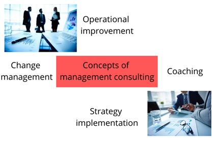 management consulting assignment help