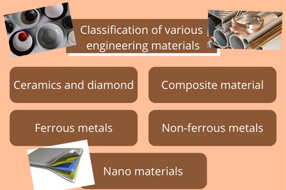material engineering assignment help