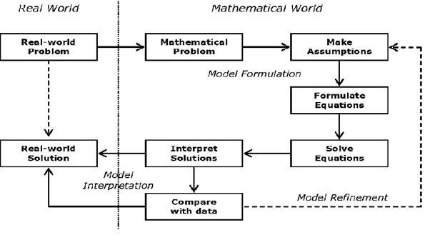 mathematical modelling assignment help online