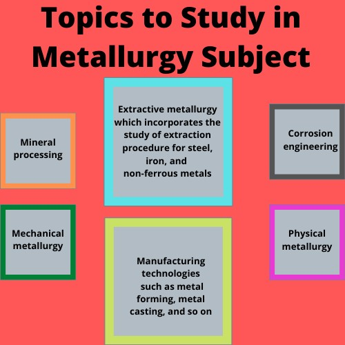 metallurgical assignment help