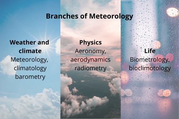 Meteorology Assignment Help