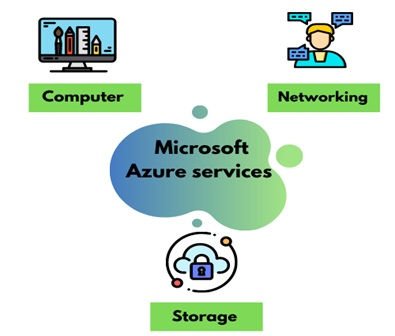 microsoft azure assignment experts