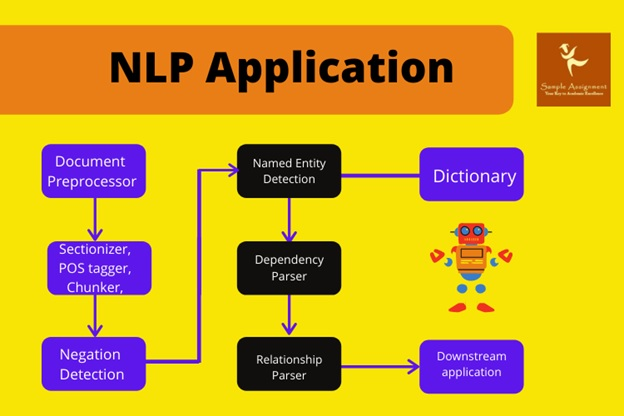 natural language processing assignment help
