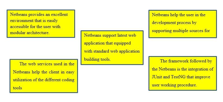 netbeans assignment experts