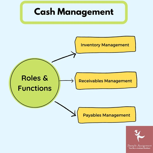 objectives cash management assignment help