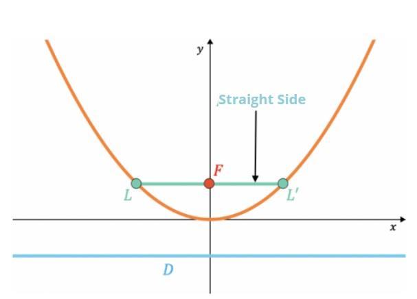 parabola assignment help