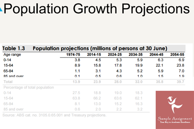 population growth project