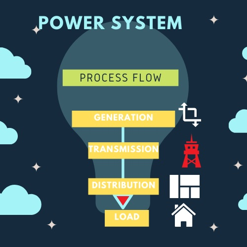 power system assignment help