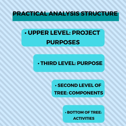 practical analysis structure