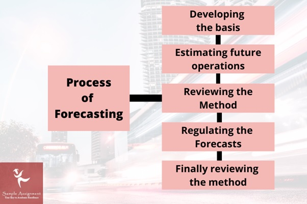 process of forecasting