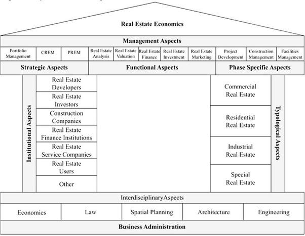property economics