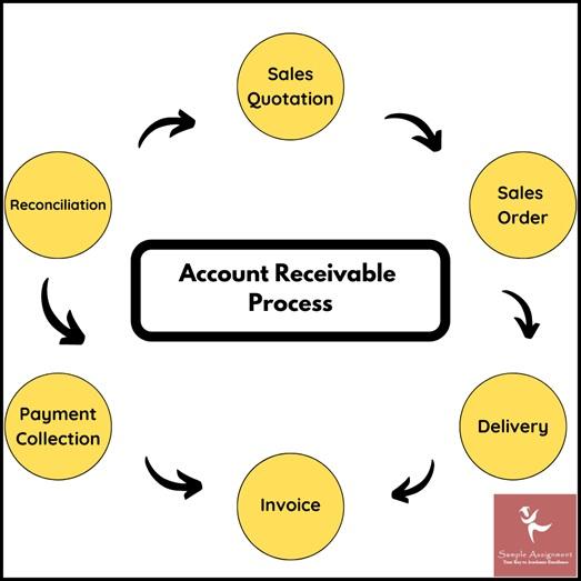 receivable management assignment help