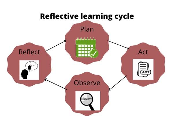 reflective writing help