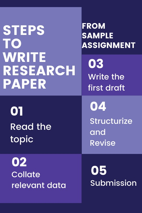 Buy Research Paper Assignment Help
