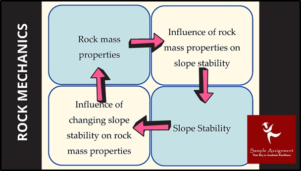 rock mechanics assignment help