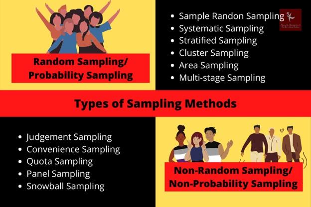 Sampling Methods Assignment Help