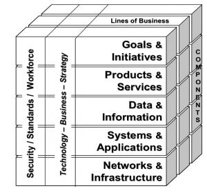 sbm4303 enterprise architecture