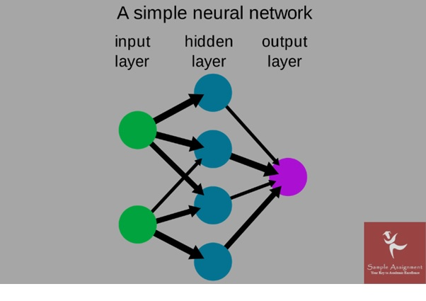 simple neural networks
