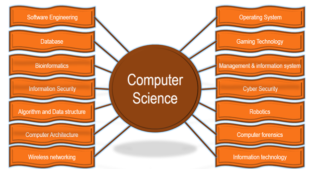 Stages of System Analysis