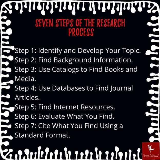 steps of research process
