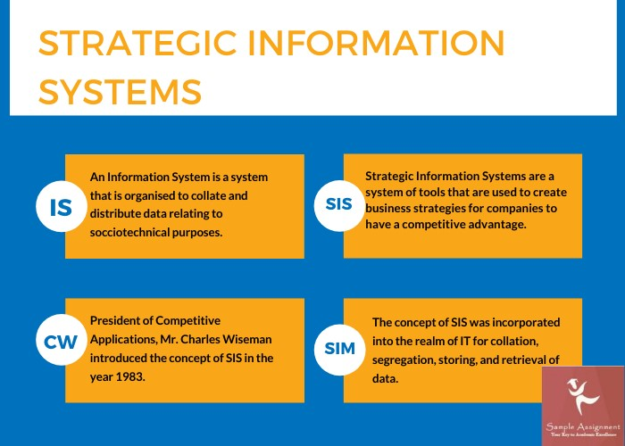 Strategic Information Systems Assignment Help