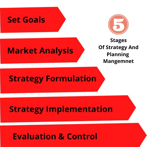 Strategy And Planning Assignment Help