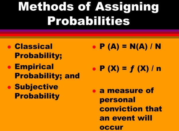 subjective probability assignment