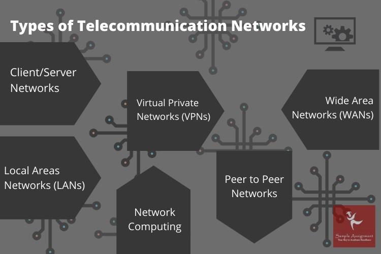 telecommunication assignment writing help