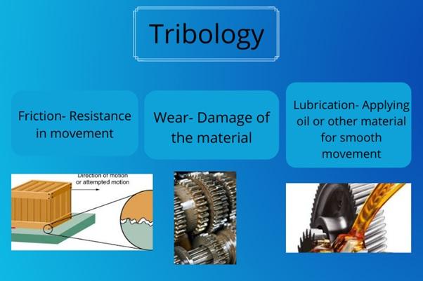 tribology assignment help