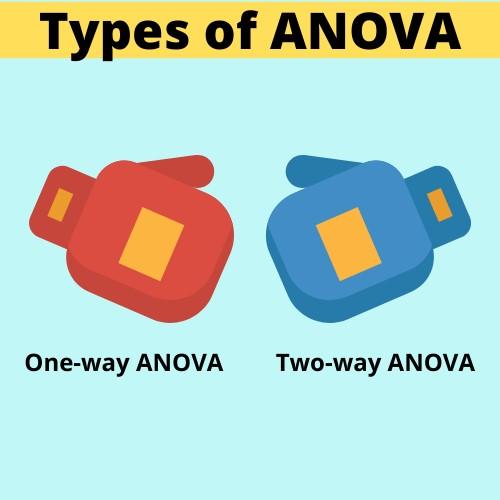 ANOVA Types