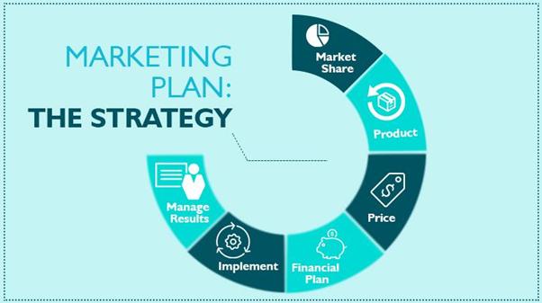 types of marketing plan