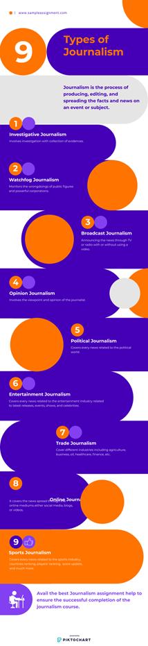 types of journalisme
