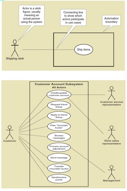 uml activity diagrams assignment help