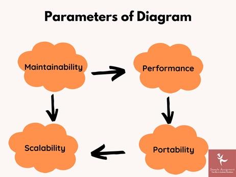 uml deployment diagrams assignment