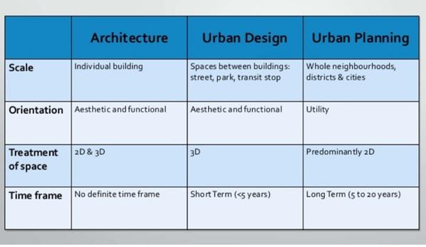 urban regional planning