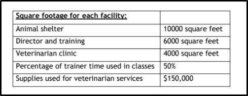 veterinarians assignment sample