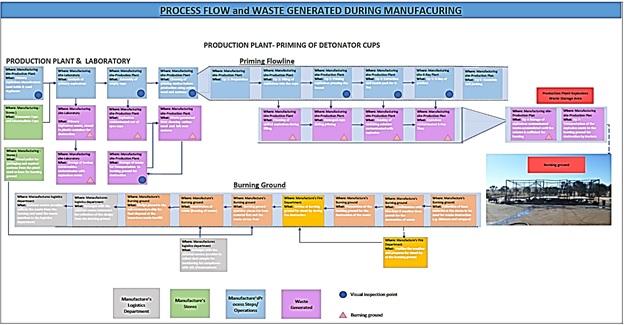waste management assignment help
