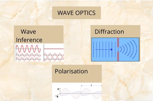 wave optics assignment help