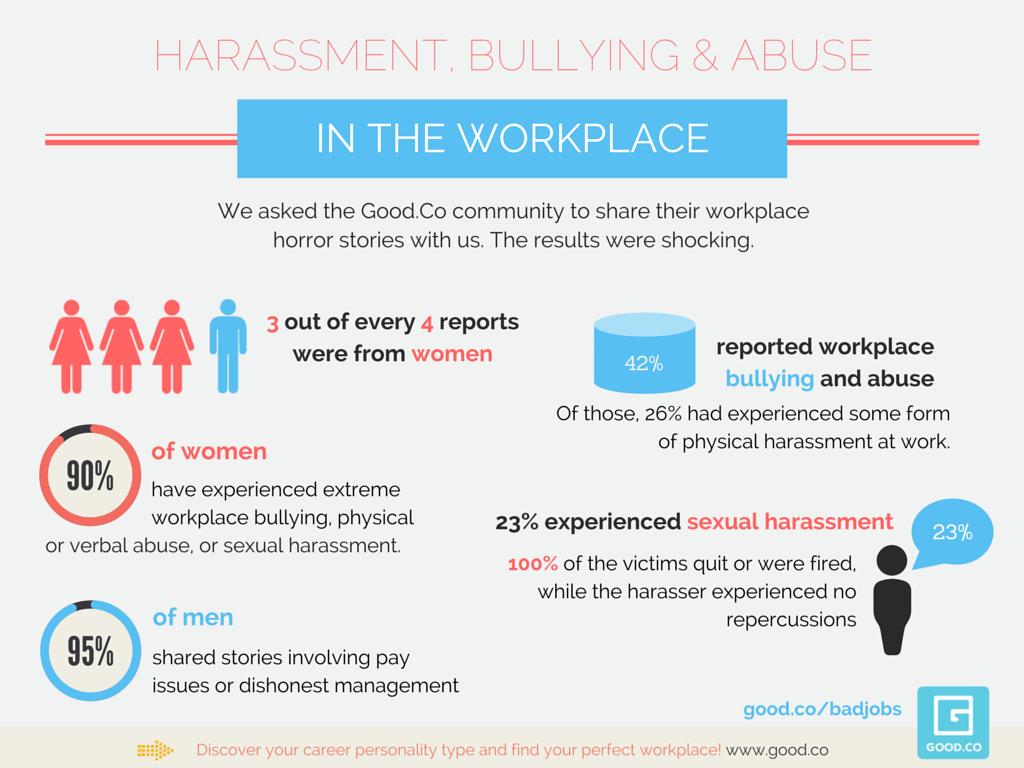 Workplace Drug Abuse