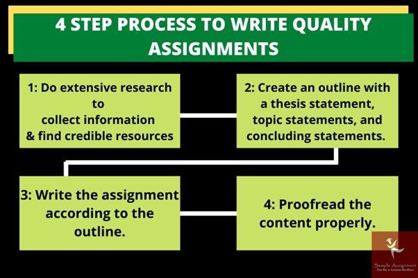 write quality assignment townsville