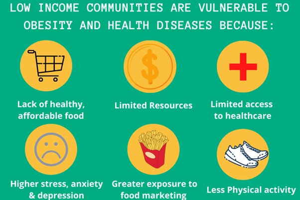 communities nutrition