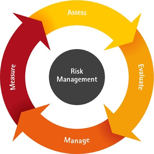 assignment help on engineering risk management