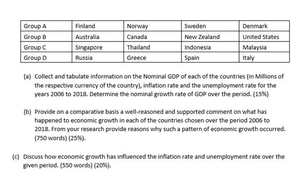 assignment questionon unemployment