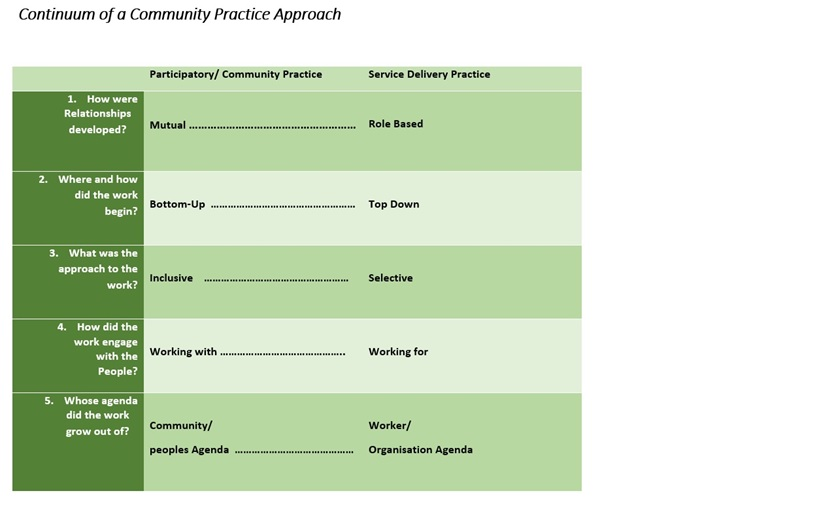 community practice approach