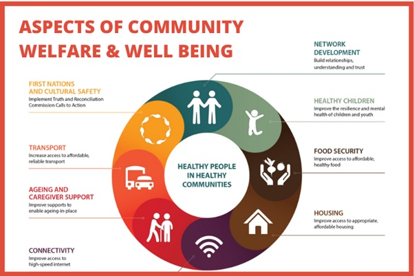 community welfare and well being