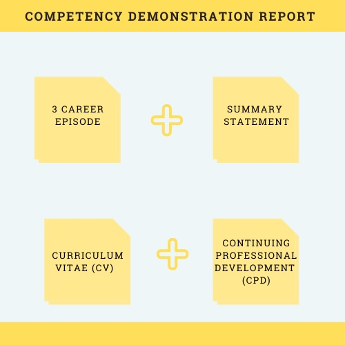 competency demonstration report