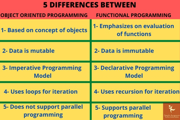 difference between programming
