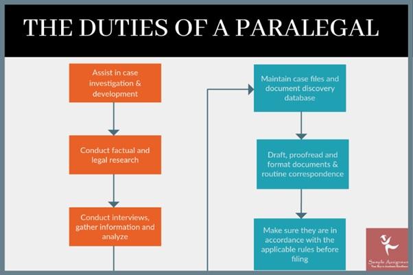duties of paralegal