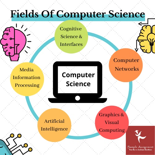 field of computer science